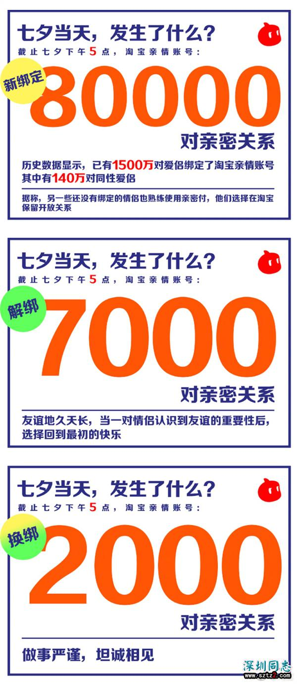 七夕节宝淘账号新增绑定8万对:累计达1500万对 140万对是同性爱侣